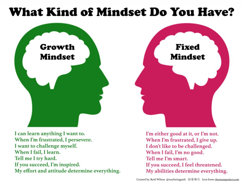 Growth Verses Fixed